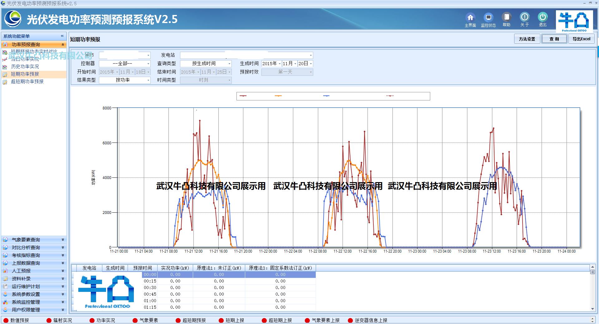 项目简介: 太阳能光伏发电预报系统为并网光伏电站和电力调度部门进行未来4小时和72小时短期上网电量预测服务。 目前试点推广单位包括湖北、甘肃、吉林、新疆、陕西、云南、宁夏、青海、甘肃、内蒙古等地气象部门和一些光伏电站。 系统通过结合气象局的数值预报产品中辐射等相关系数、当前实时远动检测系统的实时功率、历史功率辐射和电站内自动气象站辐射数据进行相关建模,有原理法和统计法等几种方法预报。 系统由两大部分组成:第一是管理查询系统,包含预报方法设置、系数设置、运行维护计划、实况预报对比和误差率分析等管理查询功能;
